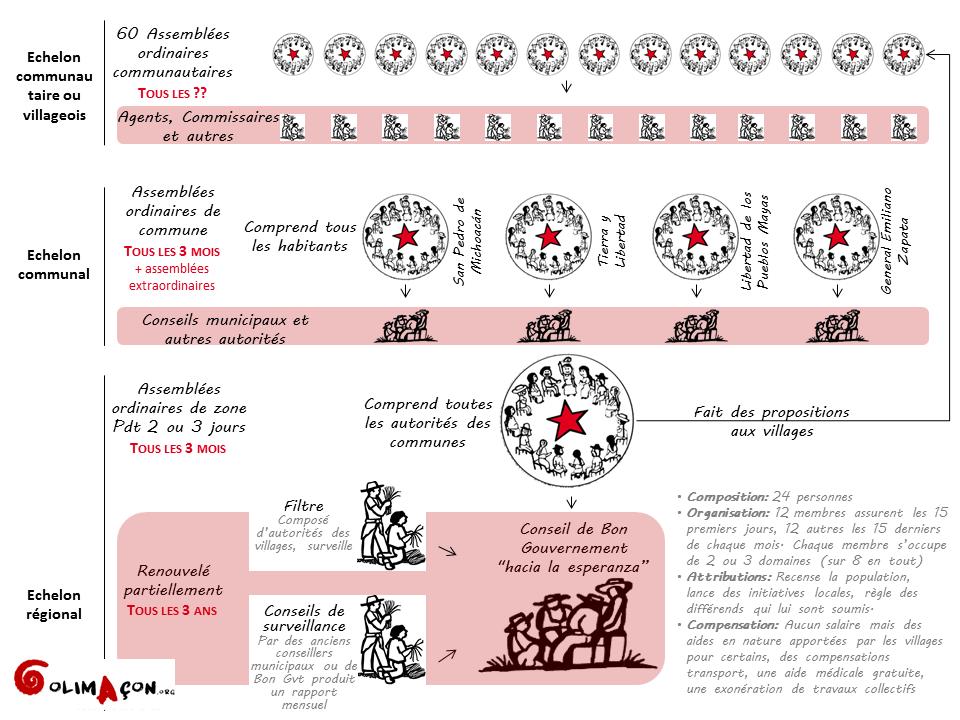 Organisation du pouvoir zapatiste sur les 3 échelons : communautaire, communal et régional.