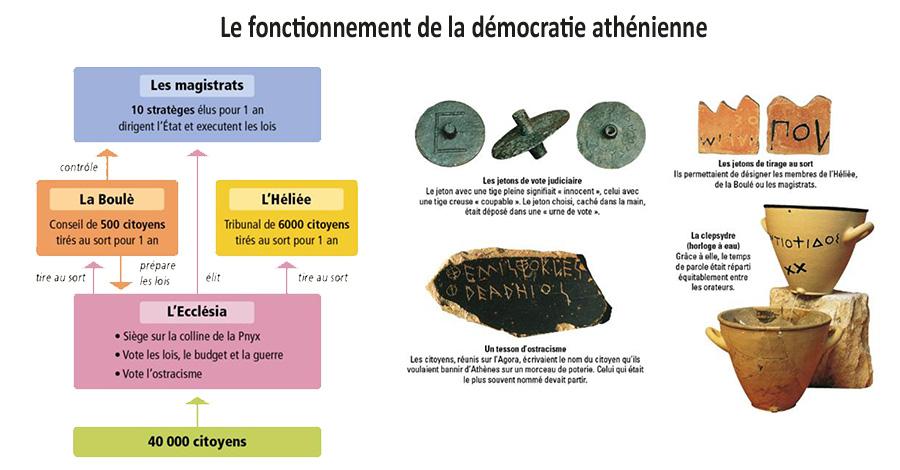 Le fonctionnement de la démocratie athénienne
