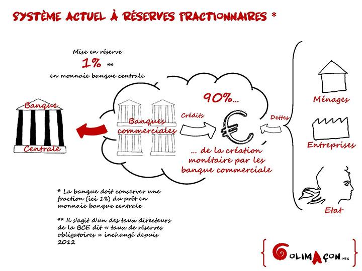 Schéma expliquant le système monétaire actuel basé sur les réserves fractionnaires