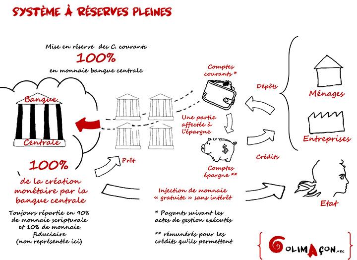 Schéma expliquant le système monétaire 100% Money